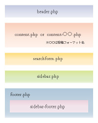 archive.php, category.php, tag.php, author.php, search.php