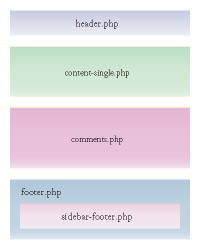 single.php
